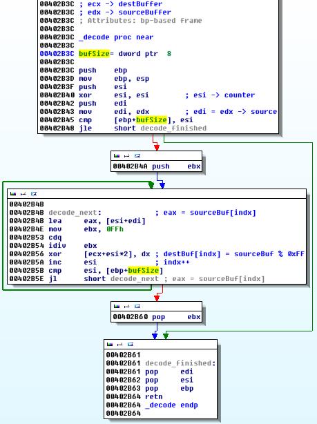 kmv7_decode_body1